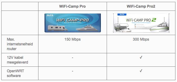 Vergelijking Alfa Network Camp Pro vs. Camp Pro2